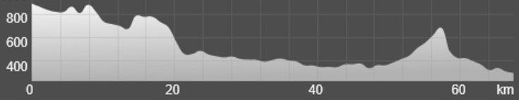 Wykres przewyższenia: 840 m