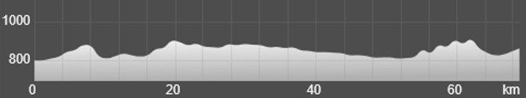 Wykres przewyższenia: 330 m