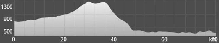 Wykres przewyższenia: 1 040 m