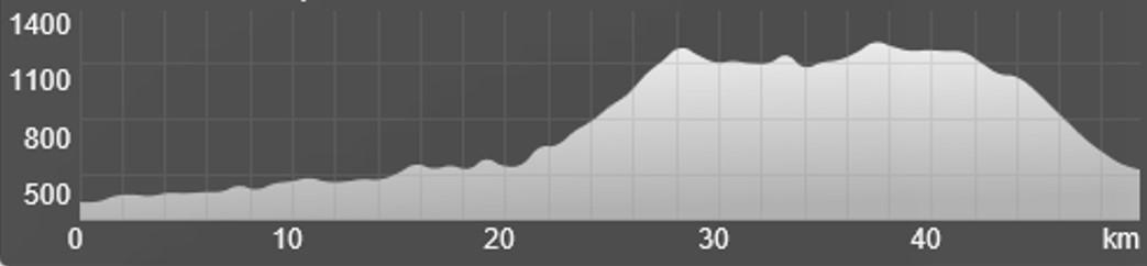Wykres przewyższenia: 1 510 m