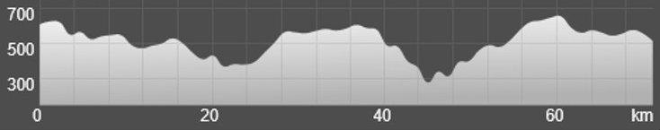 Wykres przewyższenia: 1 170 m