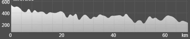 Wykres przewyższenia: 970 m