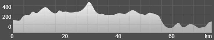 Wykres przewyższenia: 1 180 m