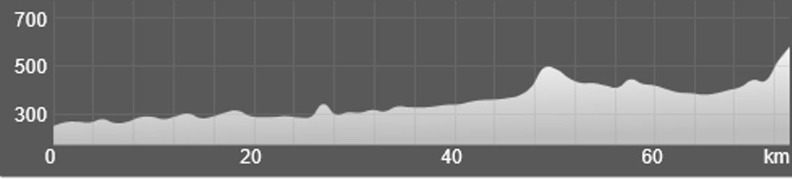 Wykres przewyższenia: 870 m