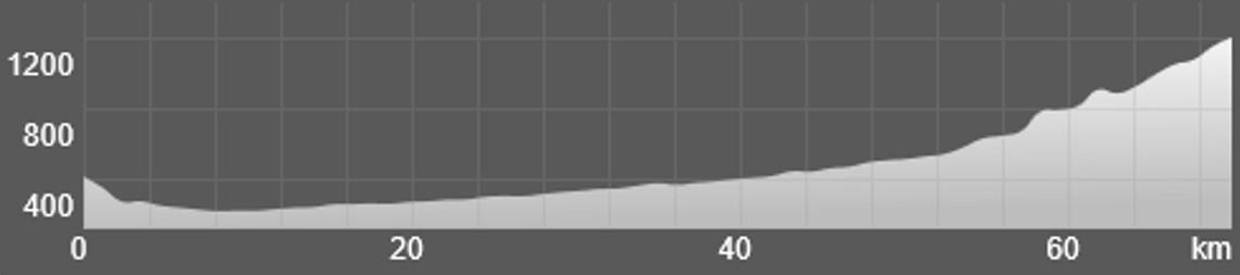 Wykres przewyższenia: 1290 m