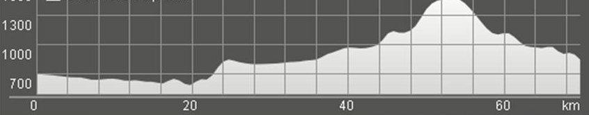 Wykres przewyższenia: 1 060 m