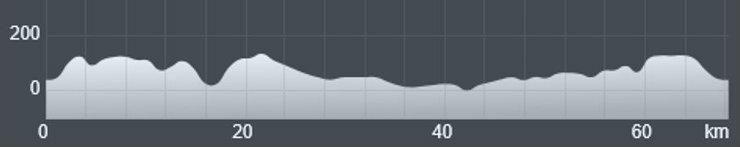 Wykres przewyższenia: 610 m