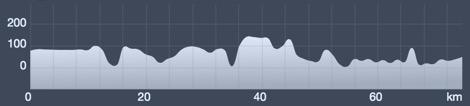 Wykres przewyższenia: 950 m