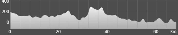 Wykres przewyższenia: 890 m