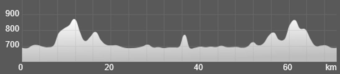 Wykres przewyższenia: 830 m