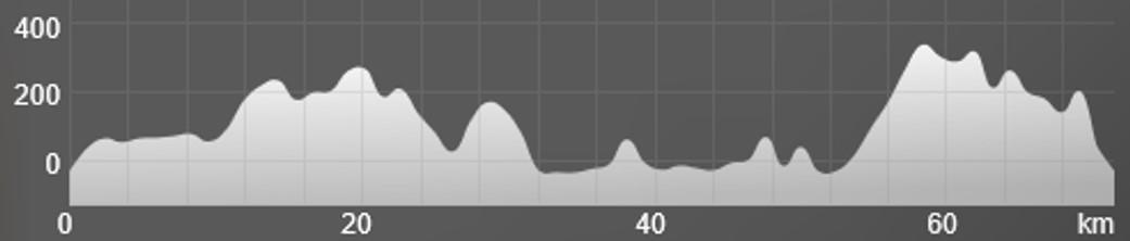 Wykres przewyższenia: 1 700 m