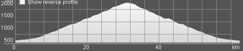 Wykres przewyższenia: 1 550 m