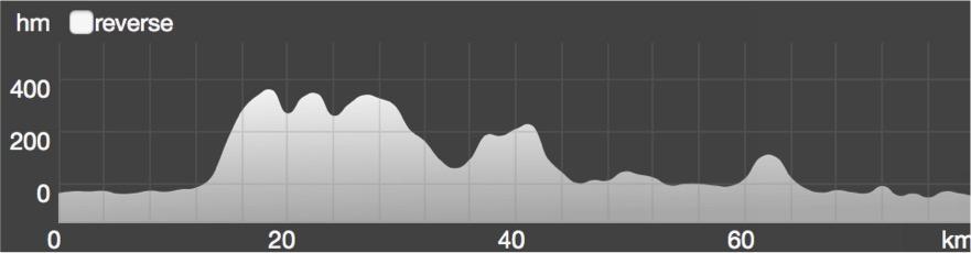Wykres przewyższenia: 1 050 m