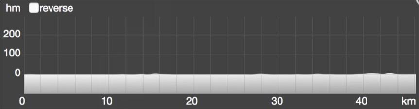 Wykres przewyższenia: 1 m