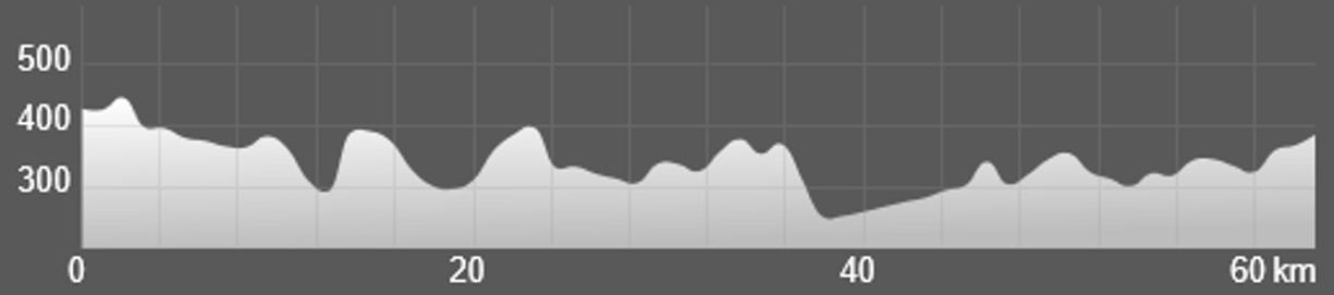 Wykres przewyższenia: 750 m
