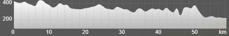 Wykres przewyższenia: 580 m