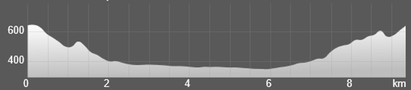 Wykres przewyższenia: 290 m
