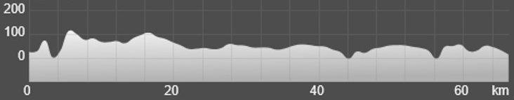 Wykres przewyższenia: 510 m