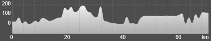 Wykres przewyższenia: 670 m