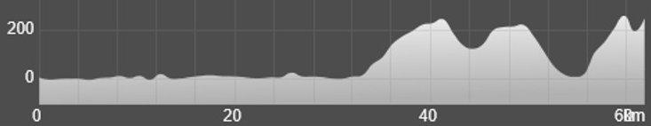 Wykres przewyższenia: 780 m