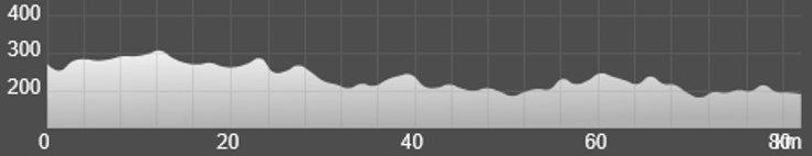 Wykres przewyższenia: 380 m