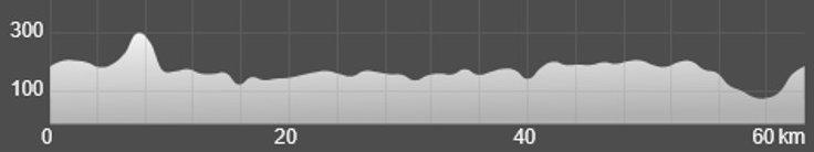 Wykres przewyższenia: 660 m