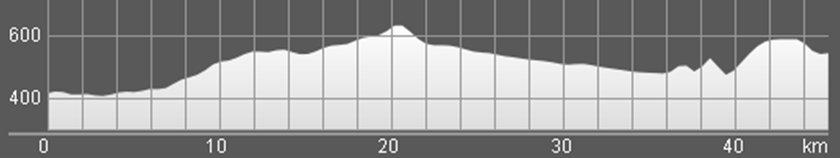 Wykres przewyższenia: 530 m