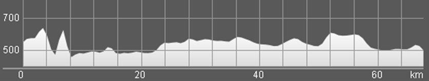 Wykres przewyższenia: 910 m