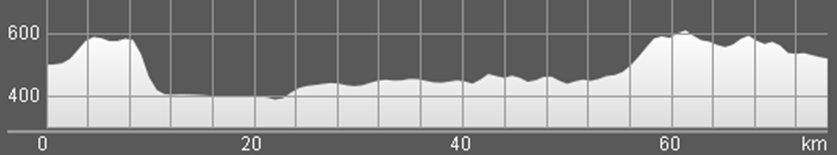 Wykres przewyższenia: 480 m