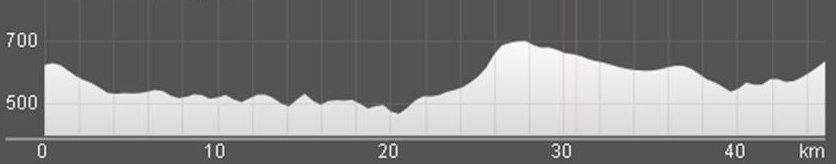 Wykres przewyższenia: 640 m