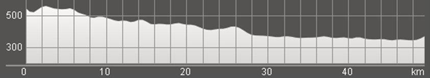 Wykres przewyższenia: 160 m