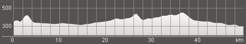 Wykres przewyższenia: 410 m