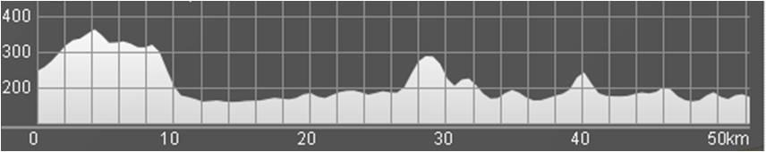 Wykres przewyższenia: 490 m