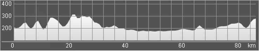 Wykres przewyższenia: 590 m