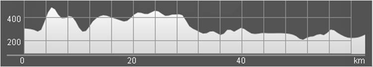 Wykres przewyższenia: 720 m