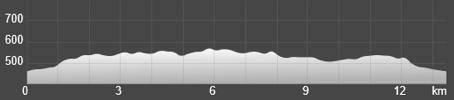 Wykres przewyższenia: 170 m