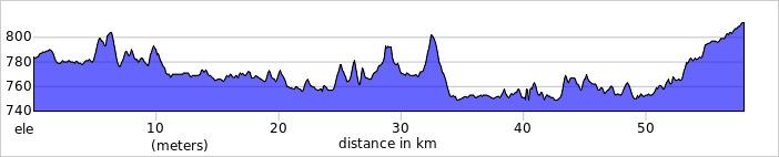 Wykres przewyższenia: 400 m