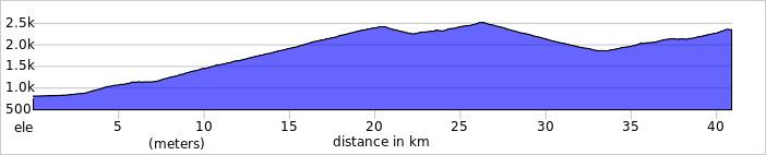 Wykres przewyższenia: 2400 m