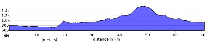 Wykres przewyższenia: 1 100 m