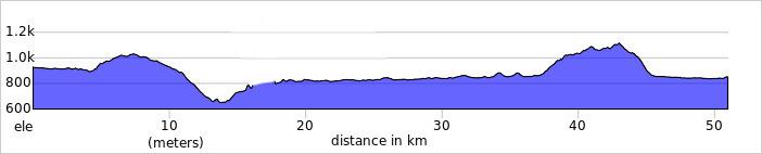 Wykres przewyższenia: 650 m
