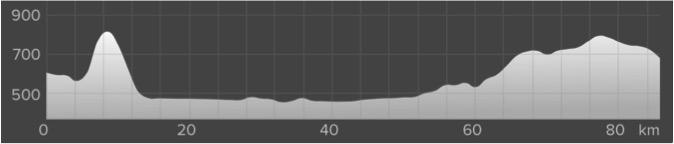 Wykres przewyższenia: 790 m