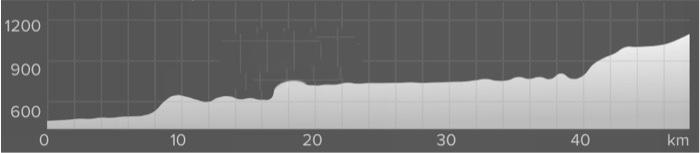 Wykres przewyższenia: 700 m
