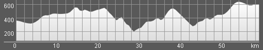 Wykres przewyższenia: 1 210 m