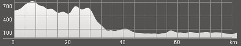 Wykres przewyższenia: 1 030 m