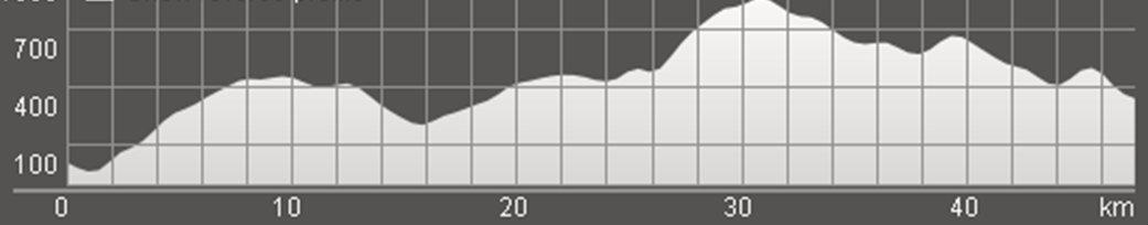 Wykres przewyższenia: 1 470 m