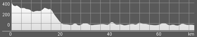 Wykres przewyższenia: 500 m