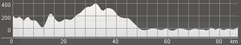 Wykres przewyższenia: 1 270 m