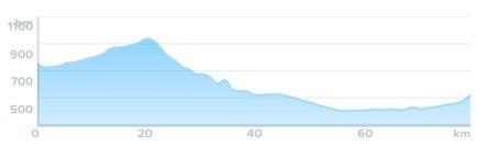 Wykres przewyższenia: 540 m