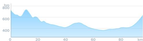 Wykres przewyższenia: 550 m
