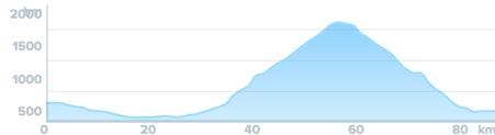 Wykres przewyższenia: 1 690 m